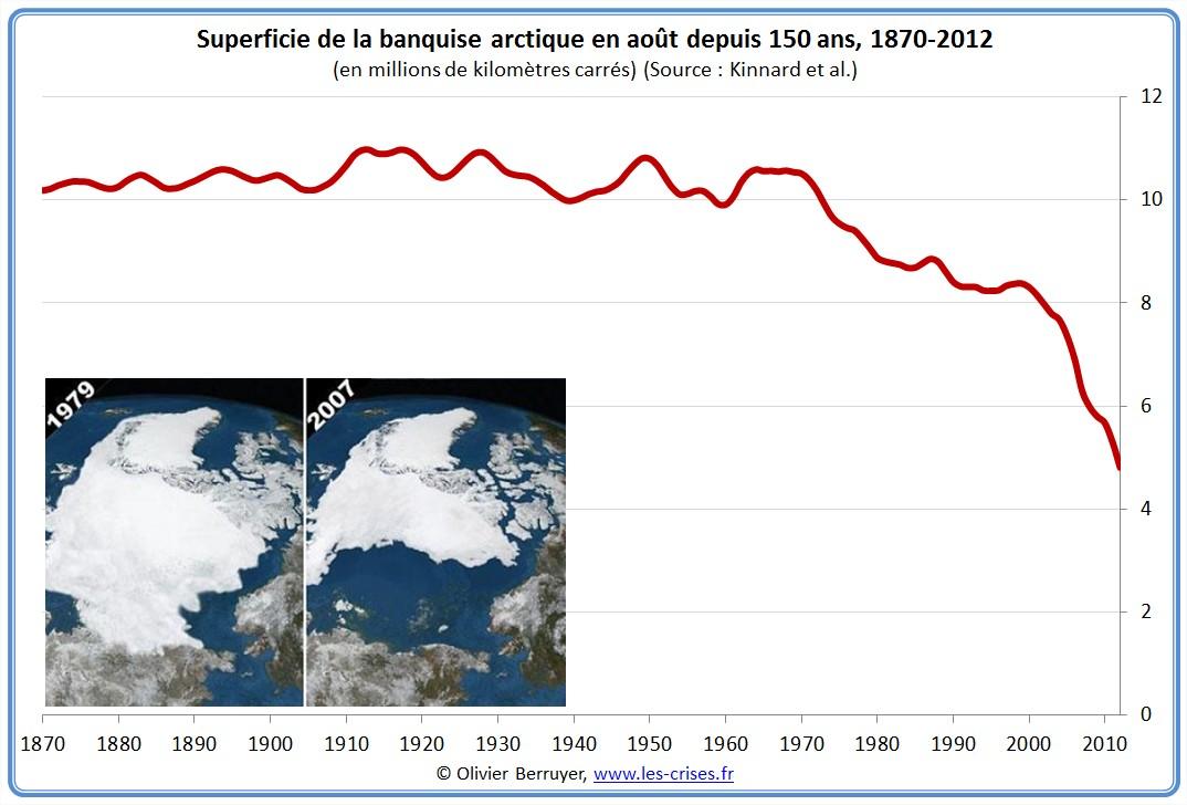 Épaisseur Banquise arctique