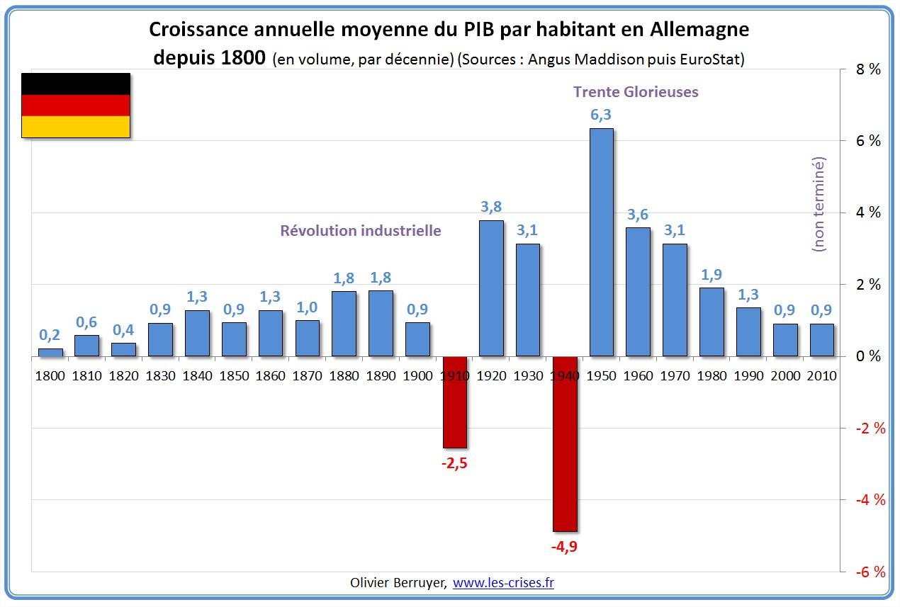 Évolution PIB France Allemagne