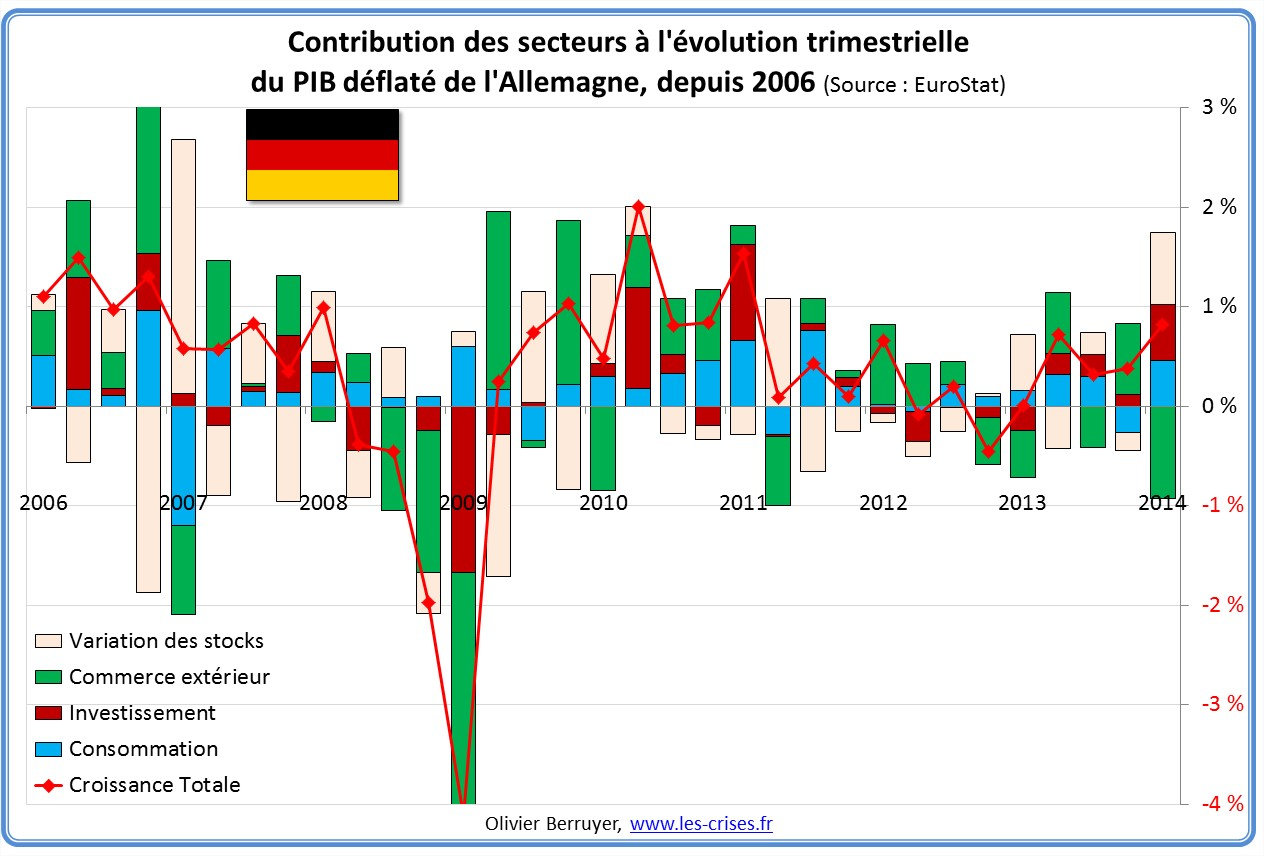 Contributions évolution PIB Allemagne