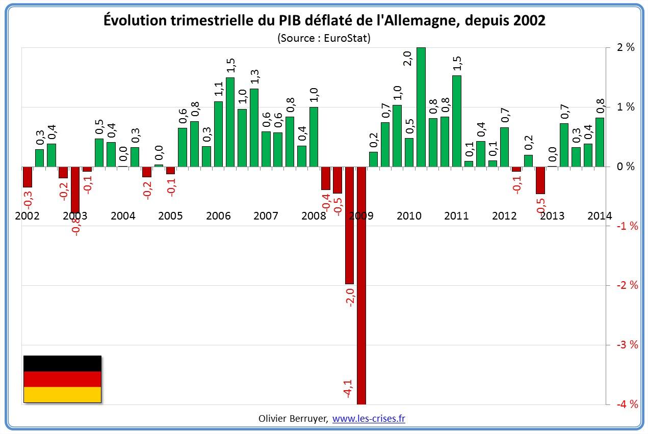 Évolution PIB Allemagne