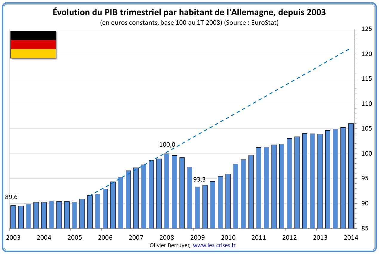 Évolution PIB par habitant Allemagne