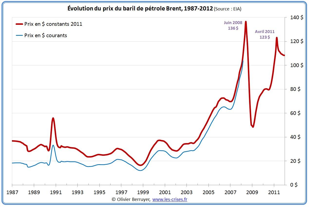 Prix du baril de pétrole sur 25 ans