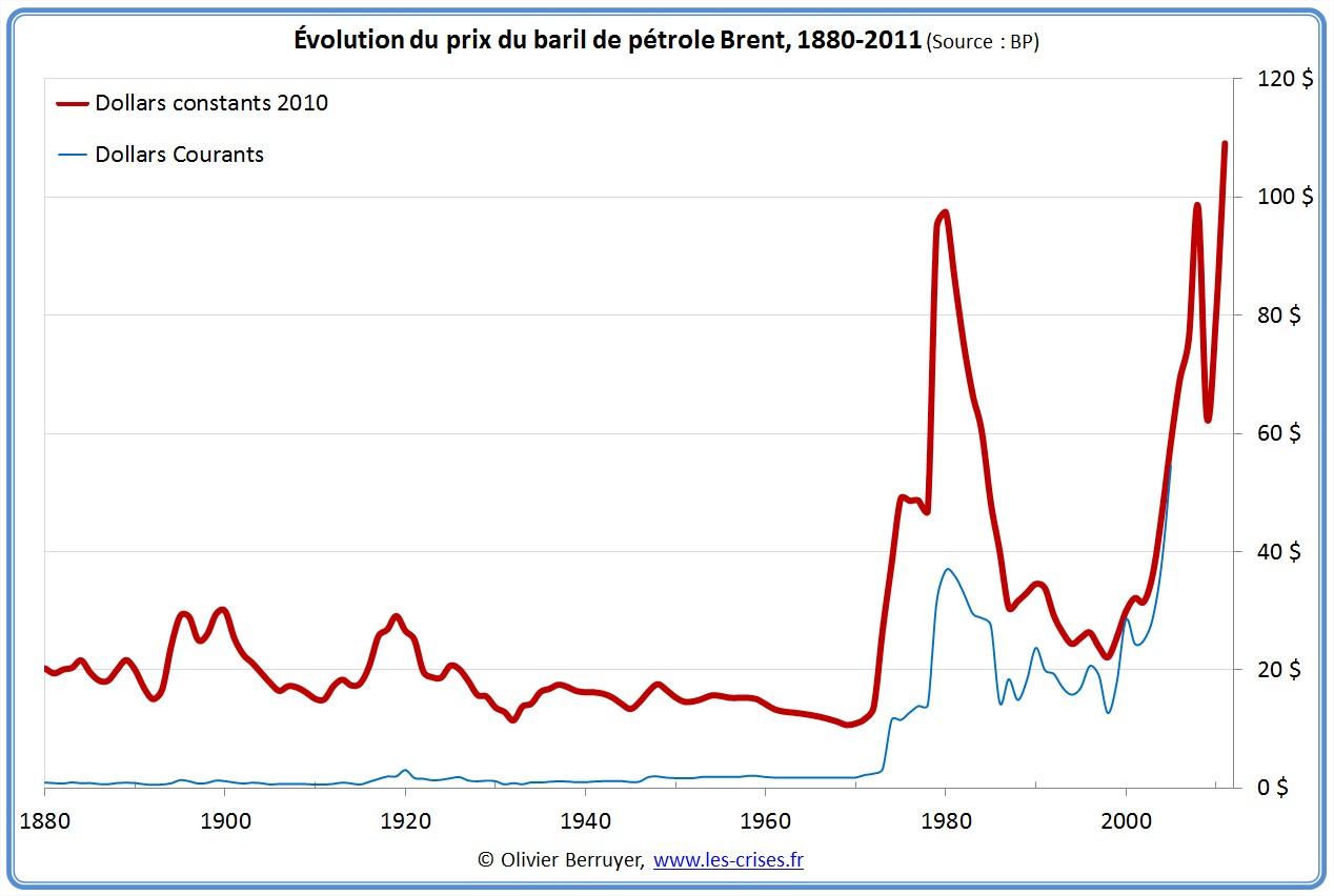 Prix du baril de pétrole sur 130 ans