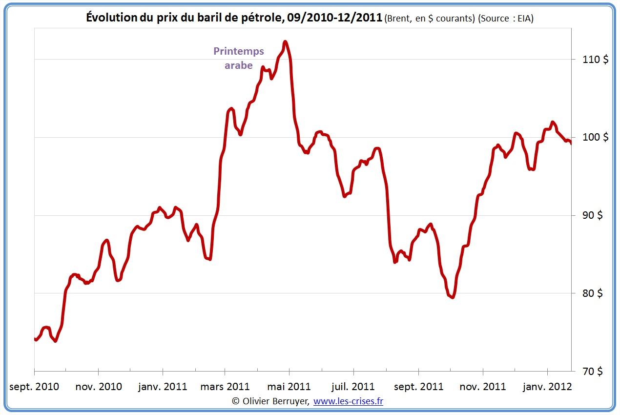 Prix du baril de pétrole sur 1 an