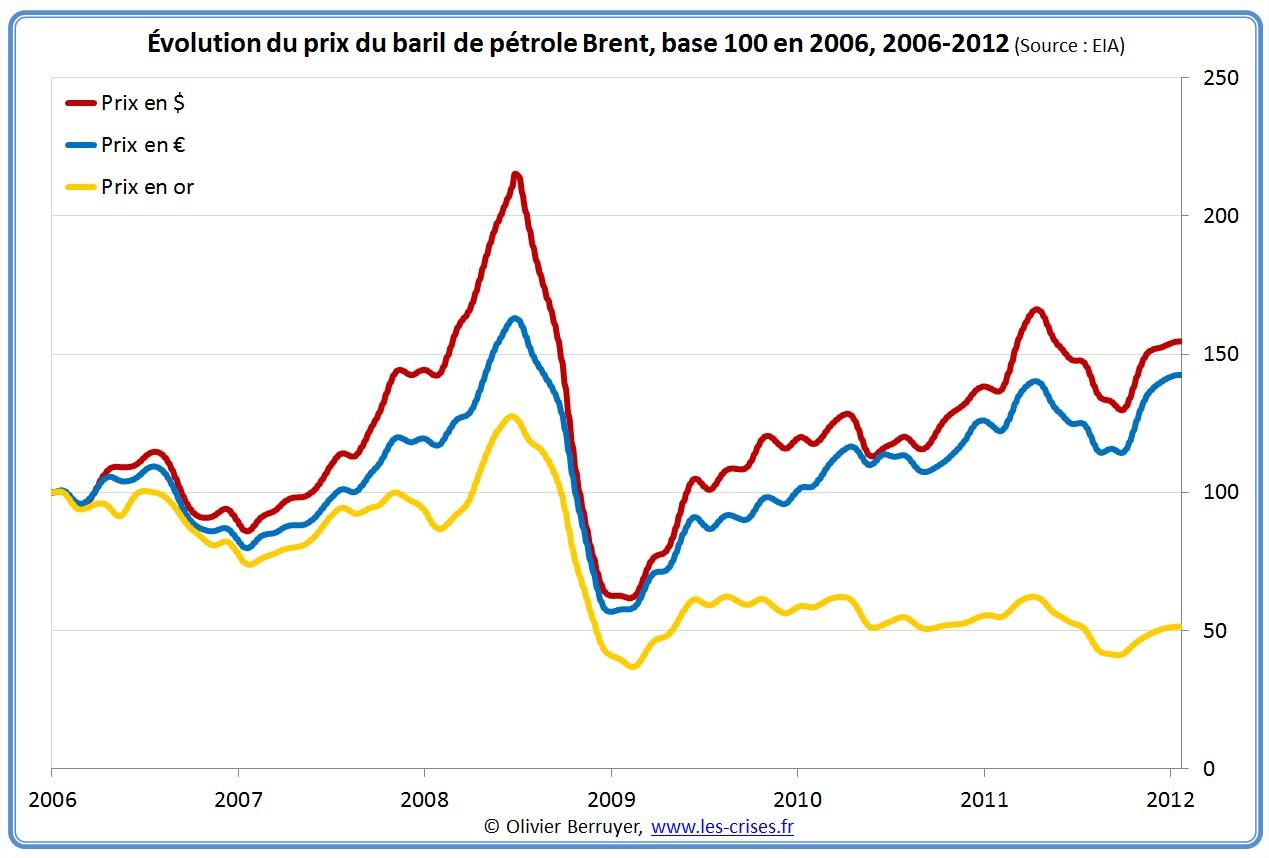 Prix du baril de pétrole sur 5 ans