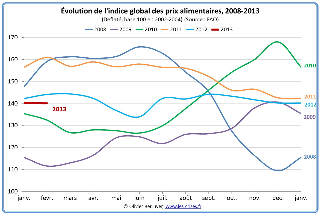 Indice global des prix alimentaires de la FAO