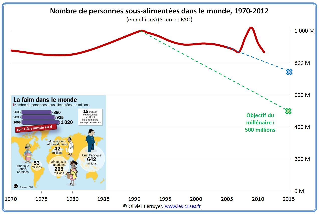 faim dans le monde famine sous-alimentation nutrition insécurité alimentaire