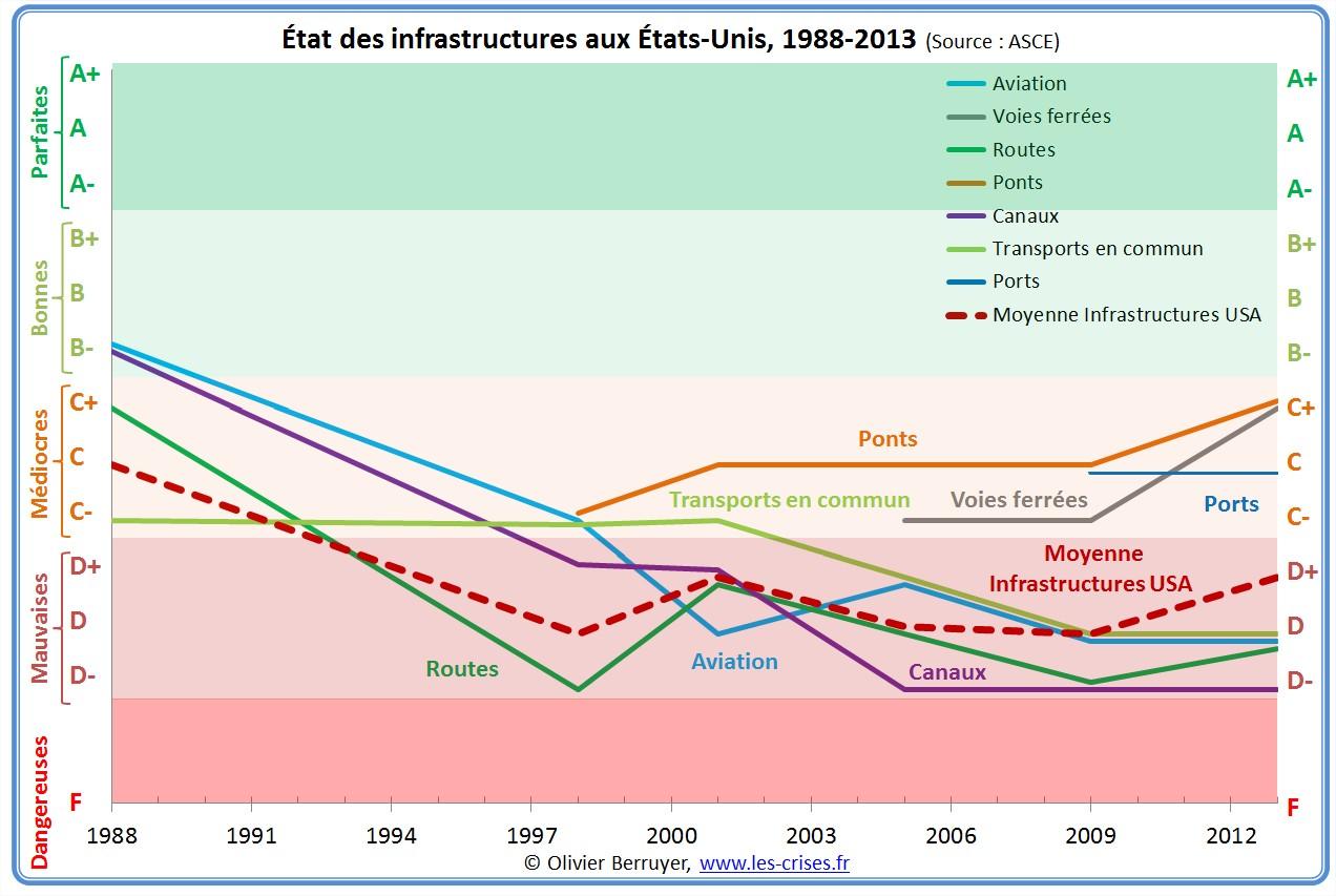 infrastructures usa états-unis