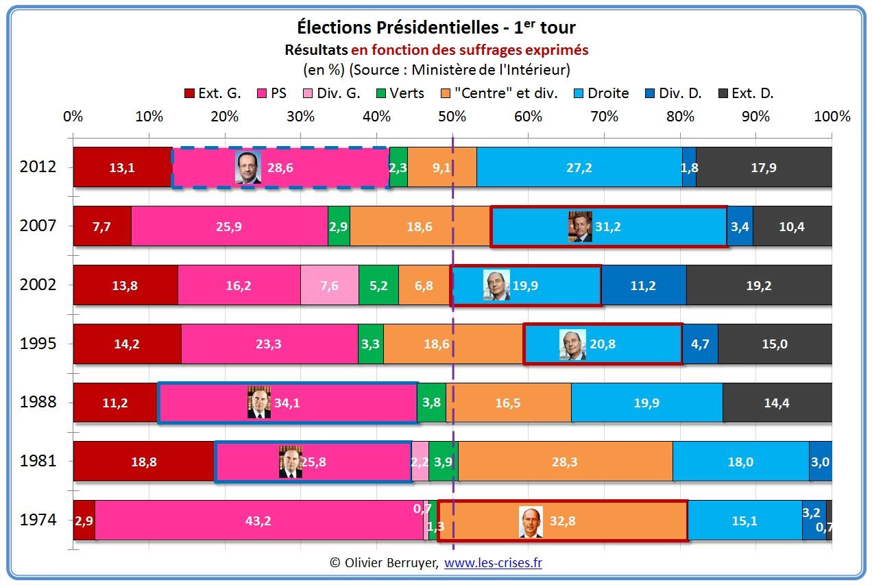 Elections Presidentielles Premier Tour