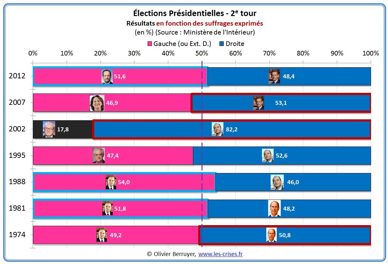 presidentielles presidentielle 2012 2e tour