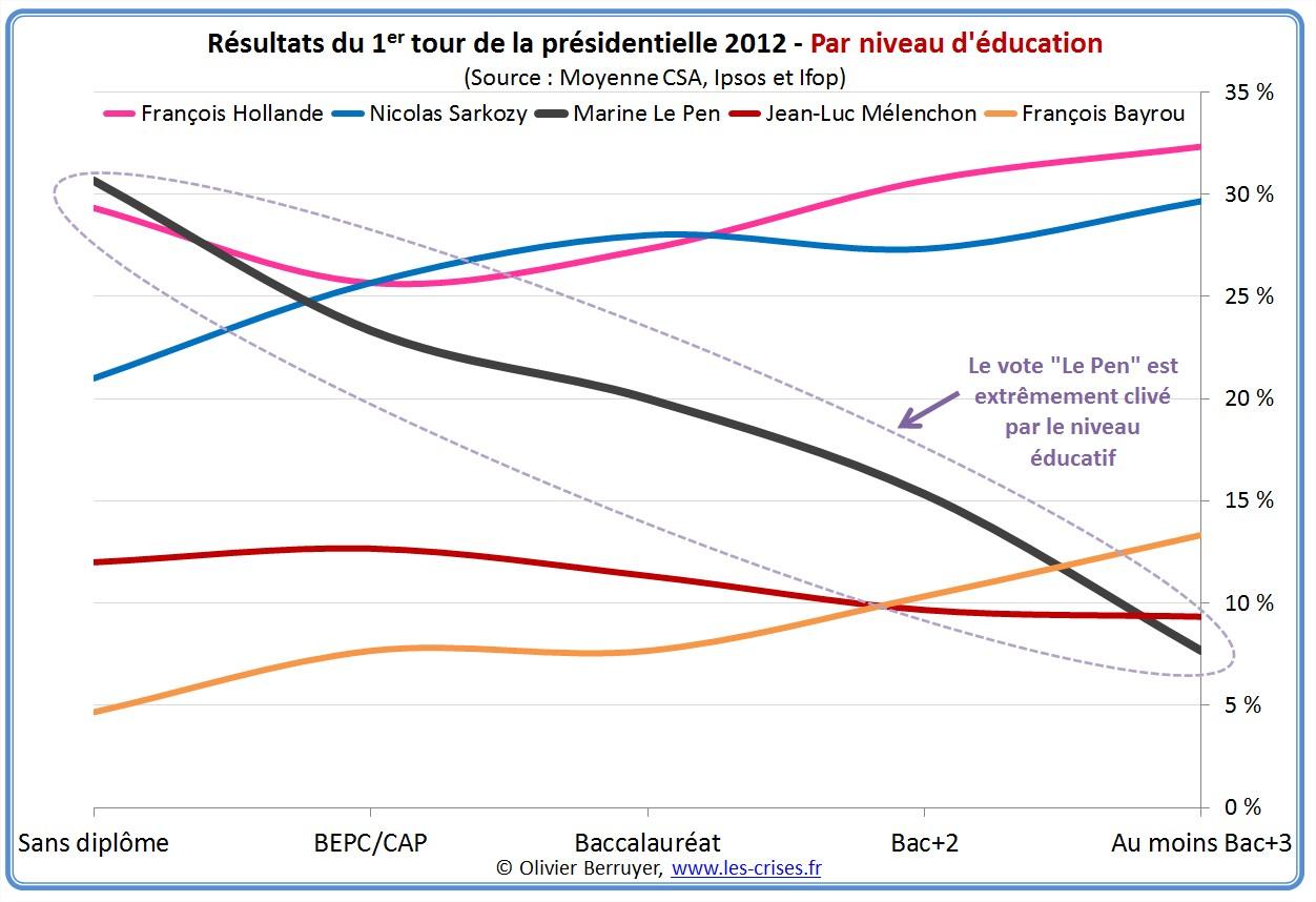 presidentielles presidentielle 2012 1er tour