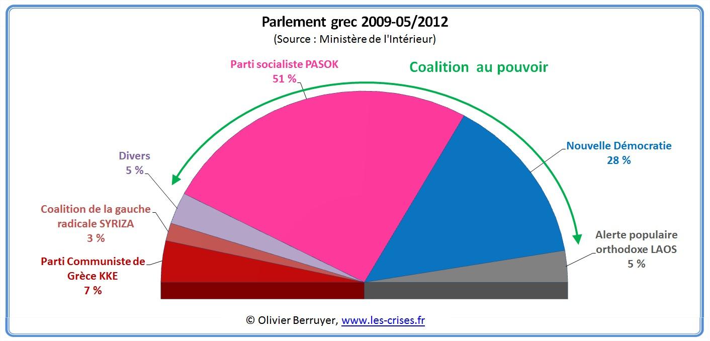 élections grece 2009 parlement