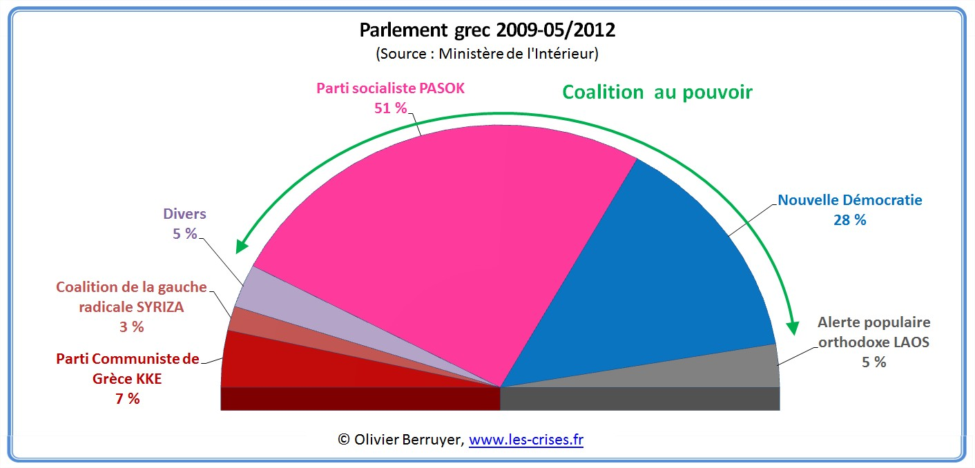 parlement grec 2009