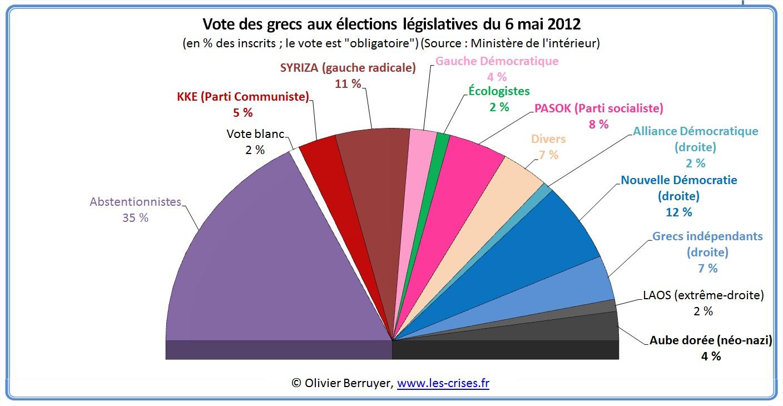 élections grece 2012 parlement