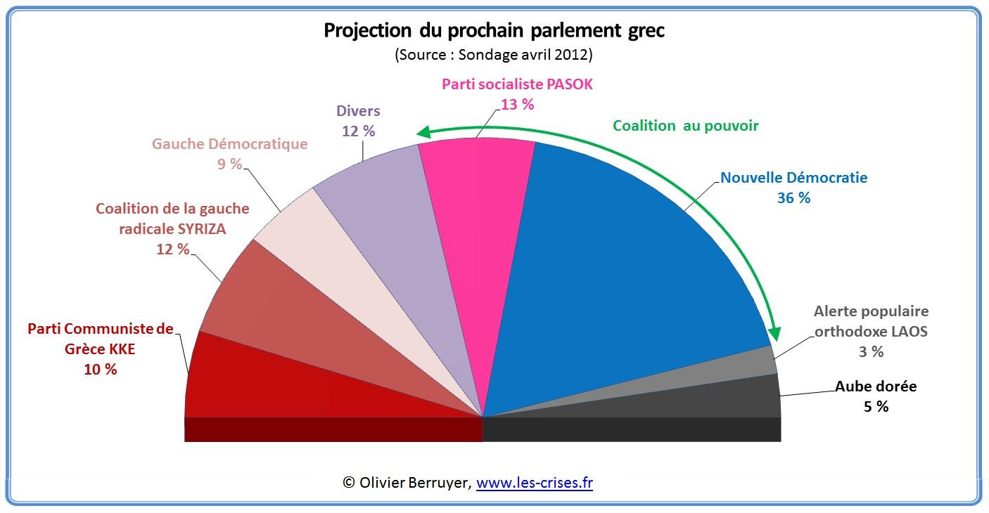 parlement grec sondage