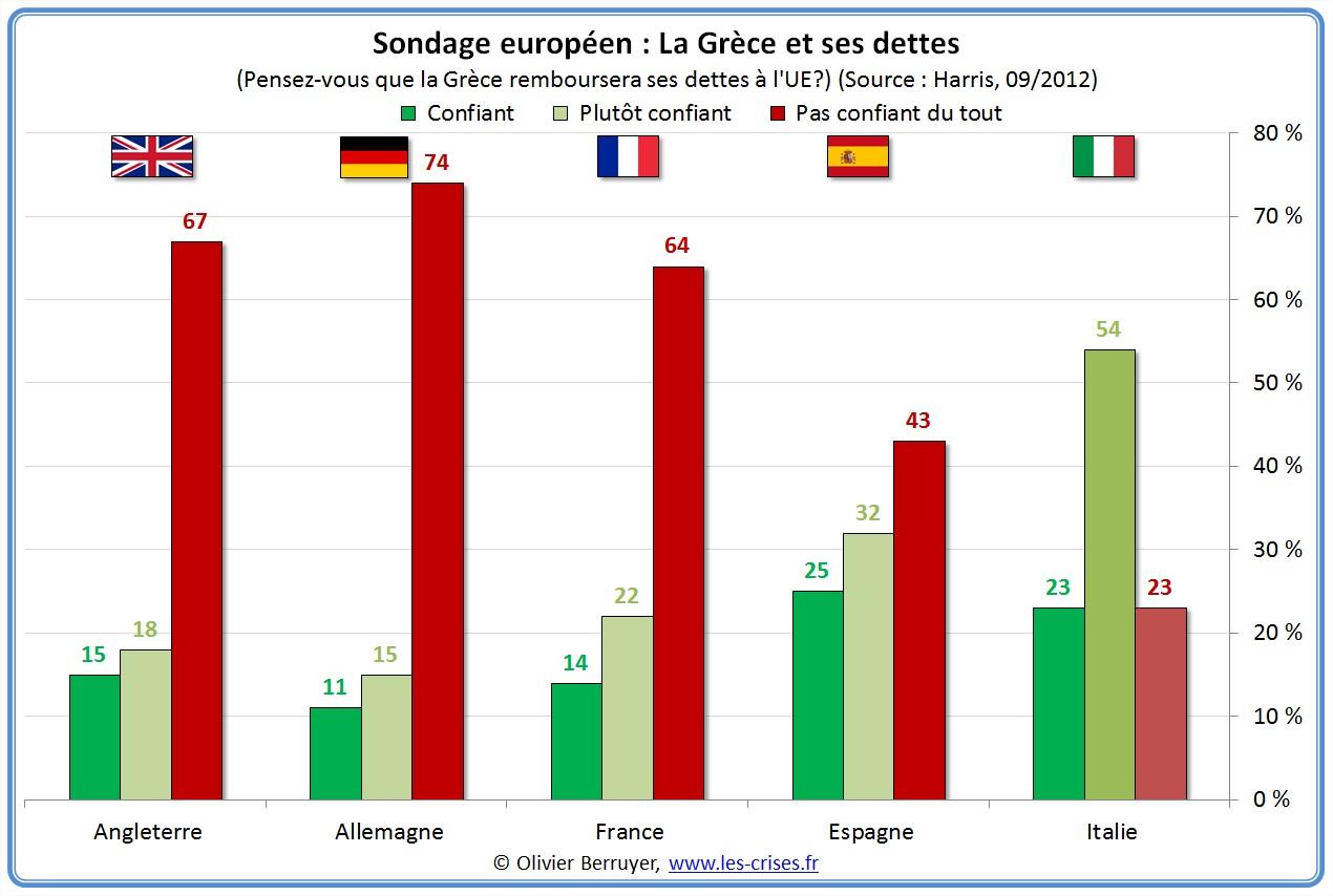 sondage europe