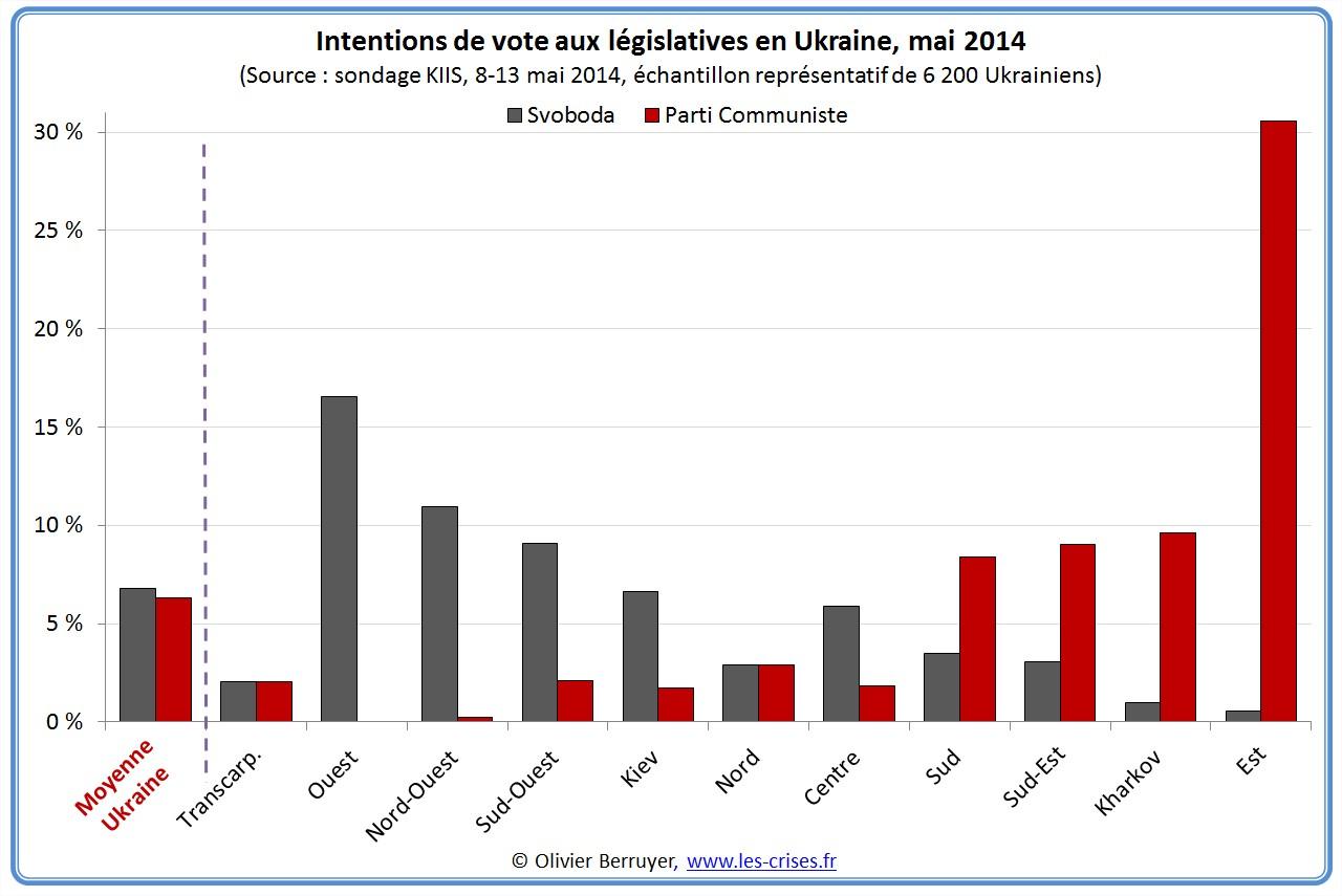 politique ukraine