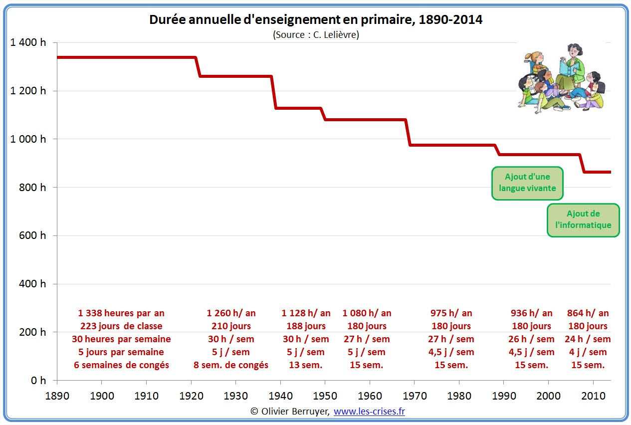 durée d'enseignement en primaire