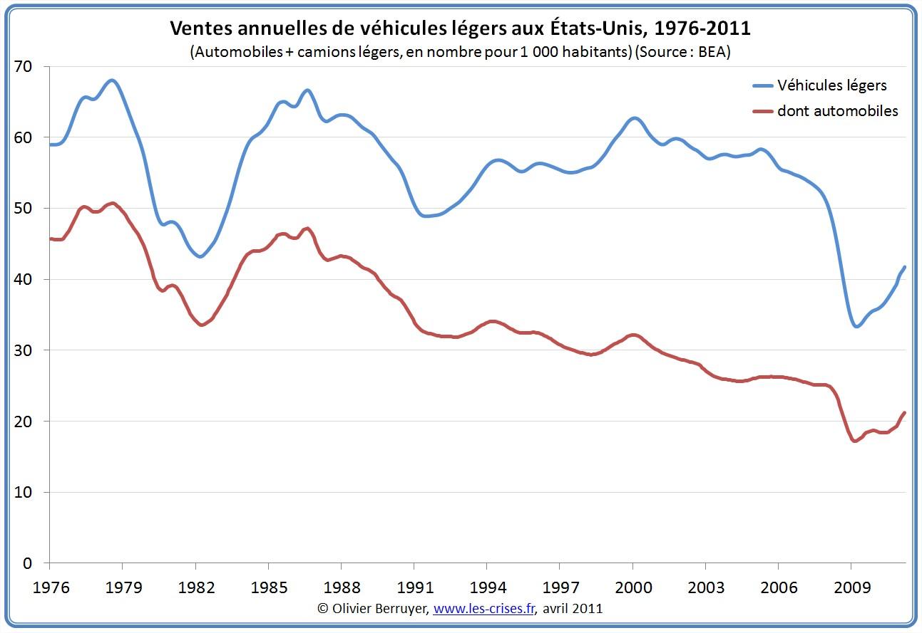 Ventes d'automobiles aux USA