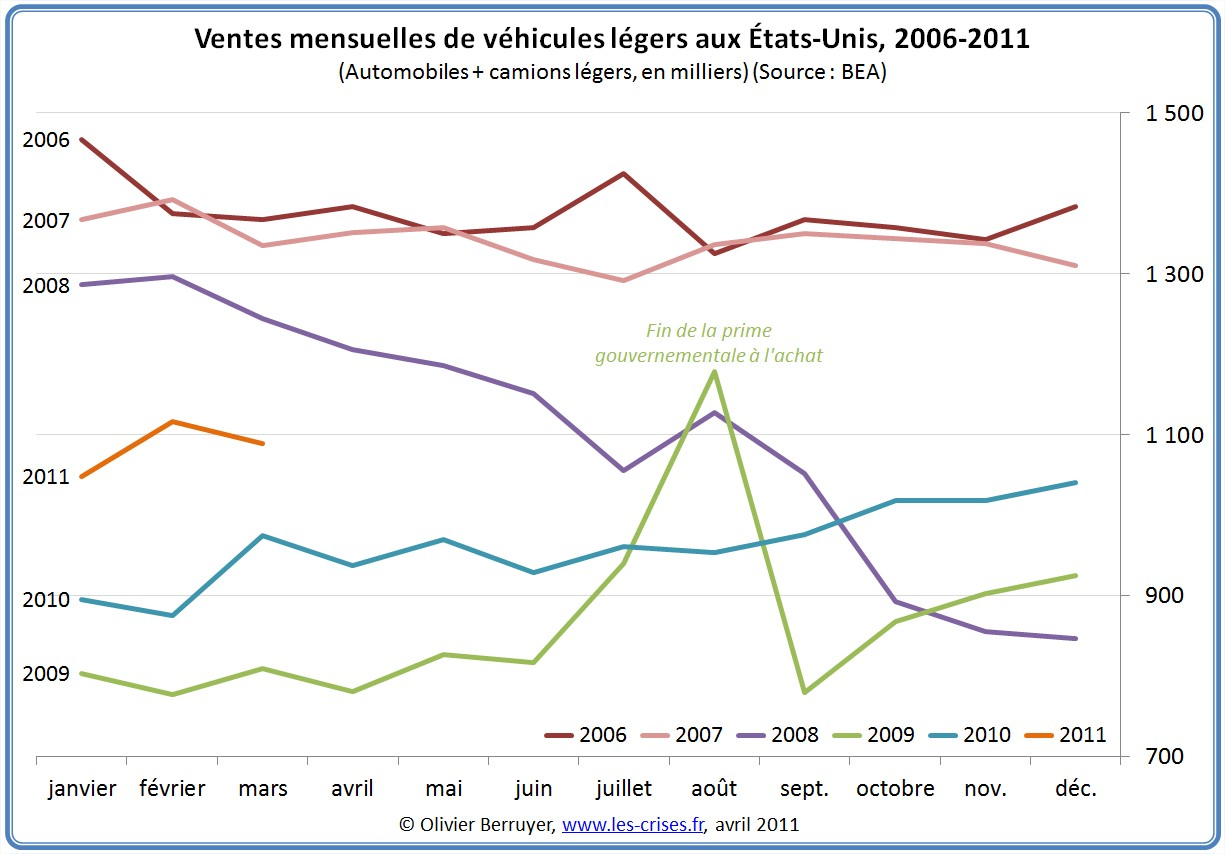 Ventes d'automobiles aux États-Unis