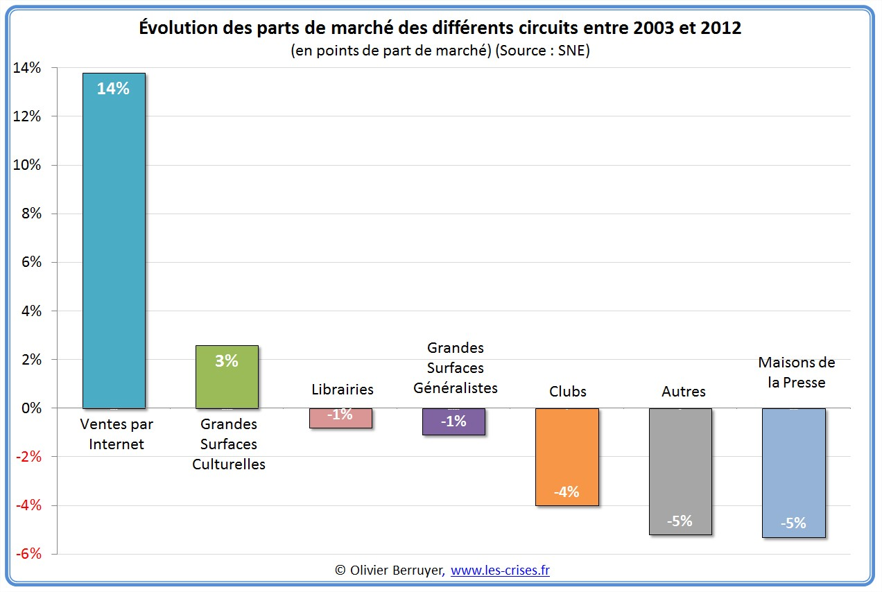 Evolution du prix amazon
