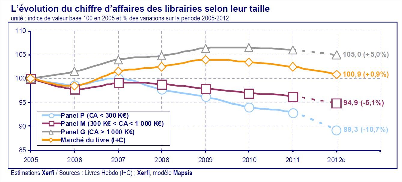 situation économique des librairies