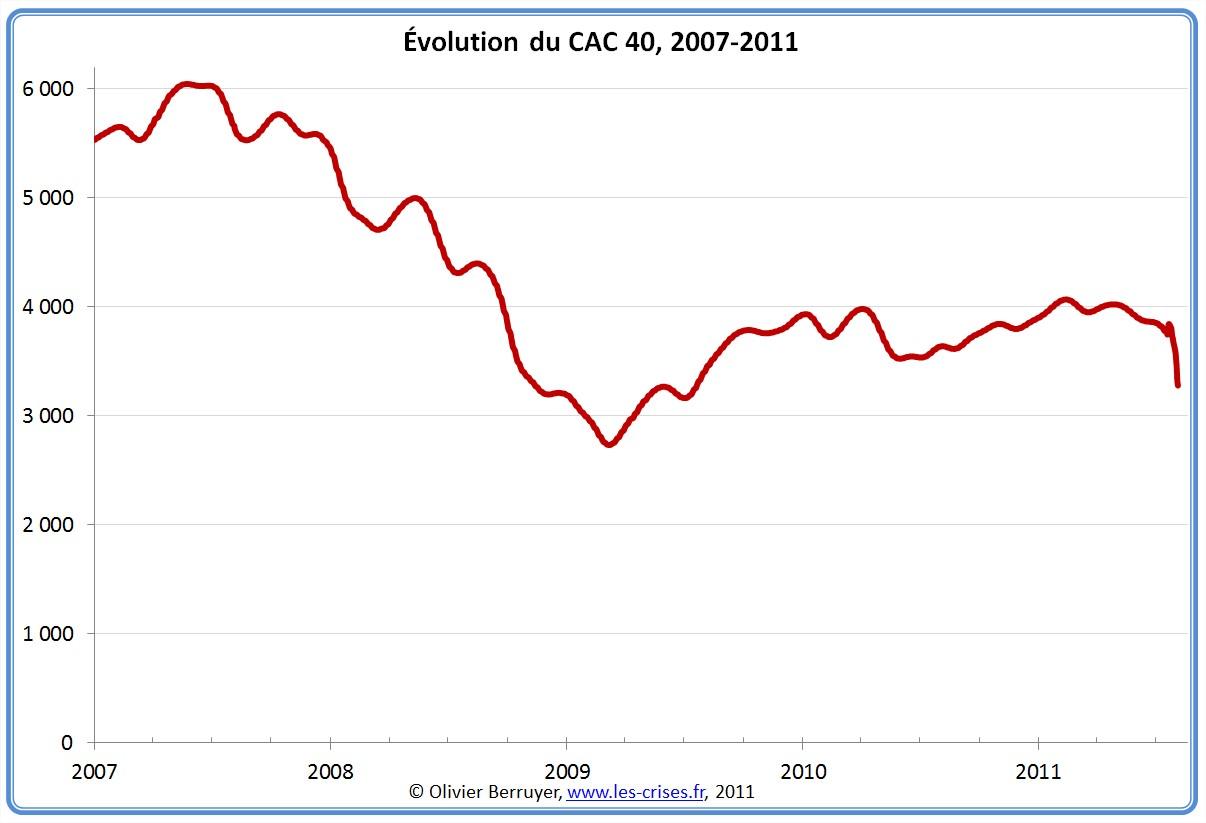 Evolution historique du CAC 40