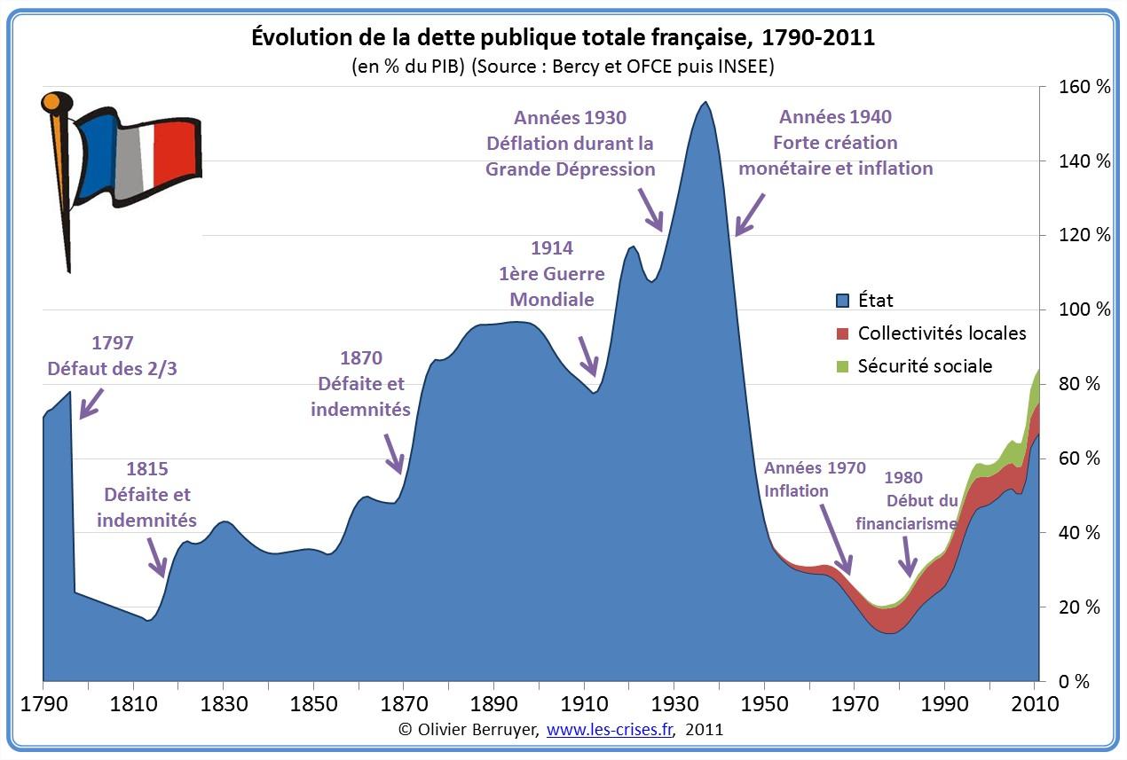 Historique dette publique France