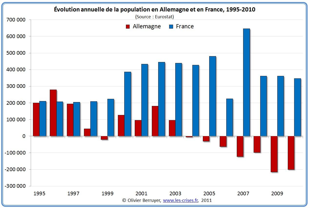 Evolution population France Allemagne