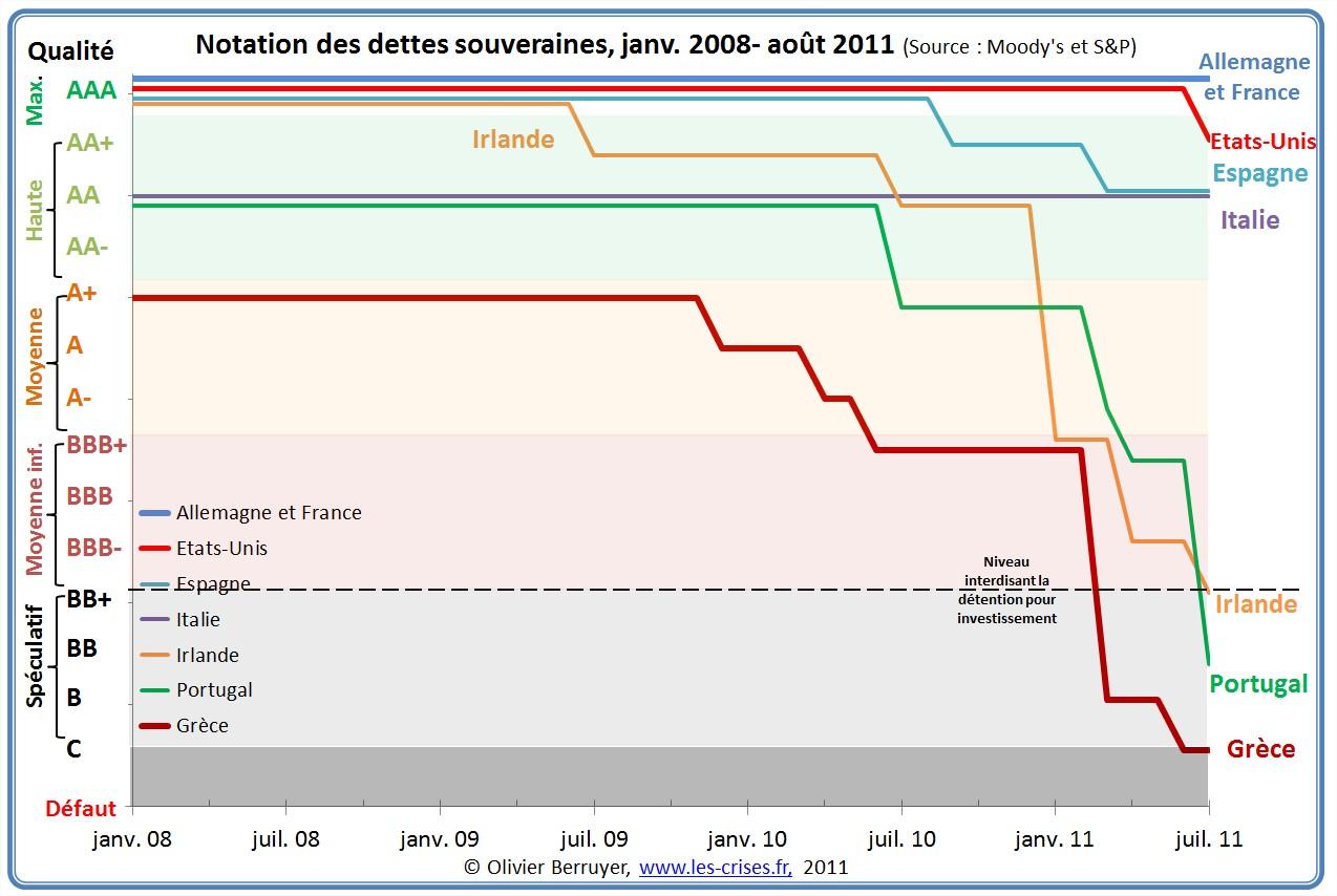 Notation dettes publiques