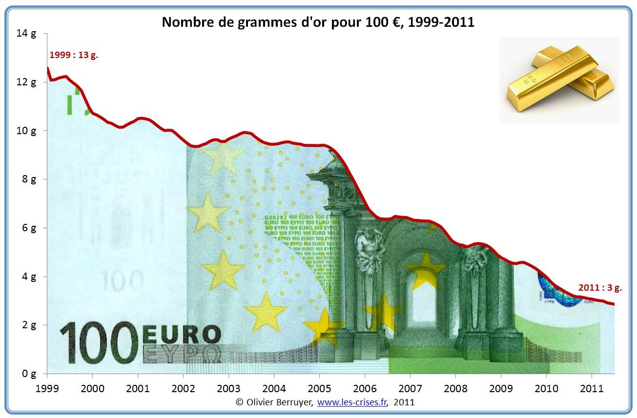 Valeur de l'euro en or