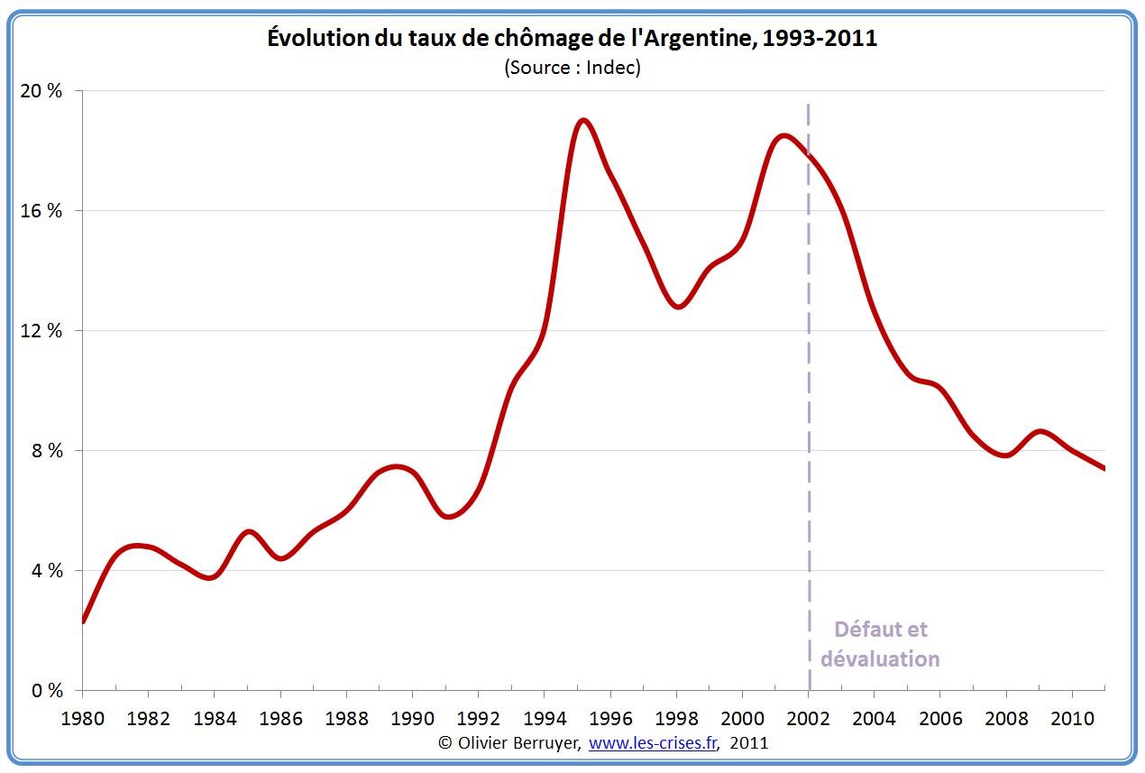 Chomage en Argentine