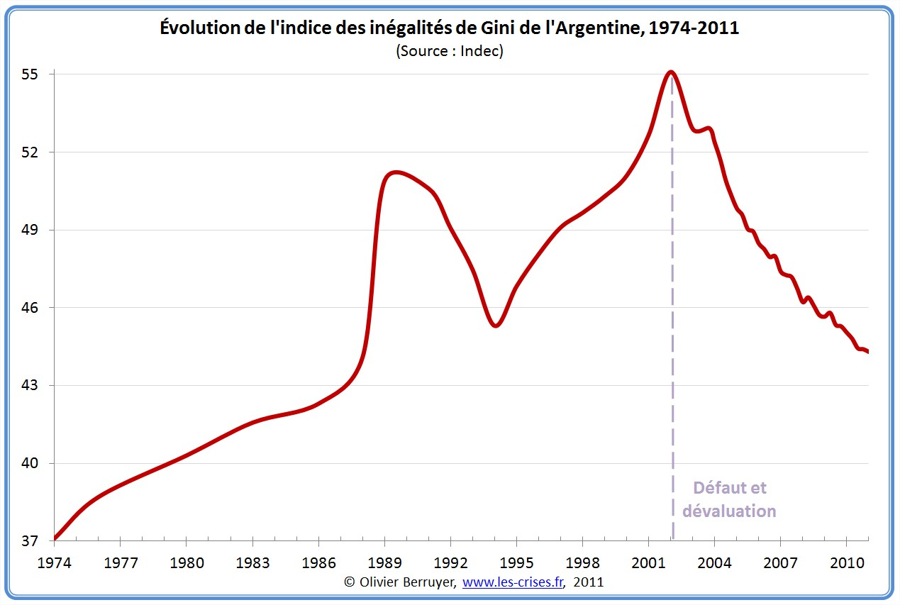 Indice de Gini en Argentine