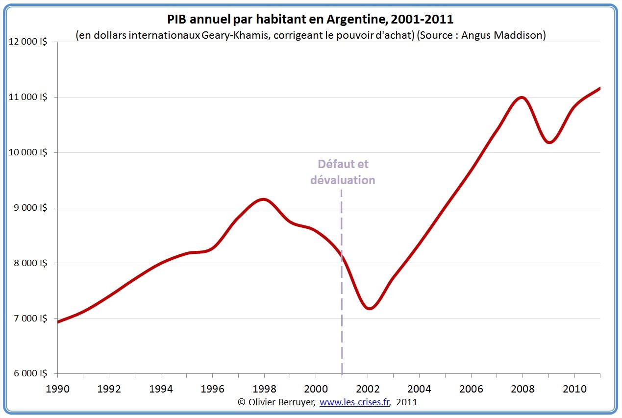 PIB par habitant en Argentine
