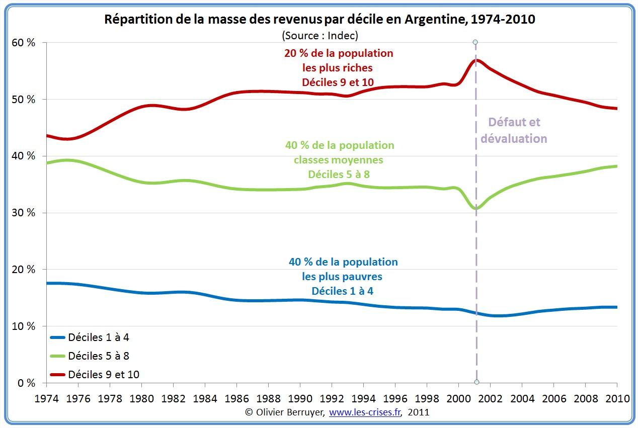 Inégalités de revenus en Argentine