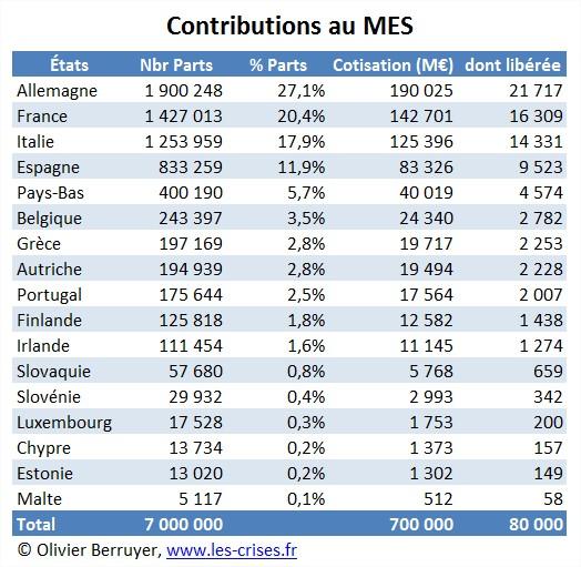 contribution MES ESM