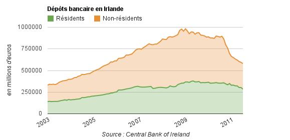 Depots bancaires Irlande