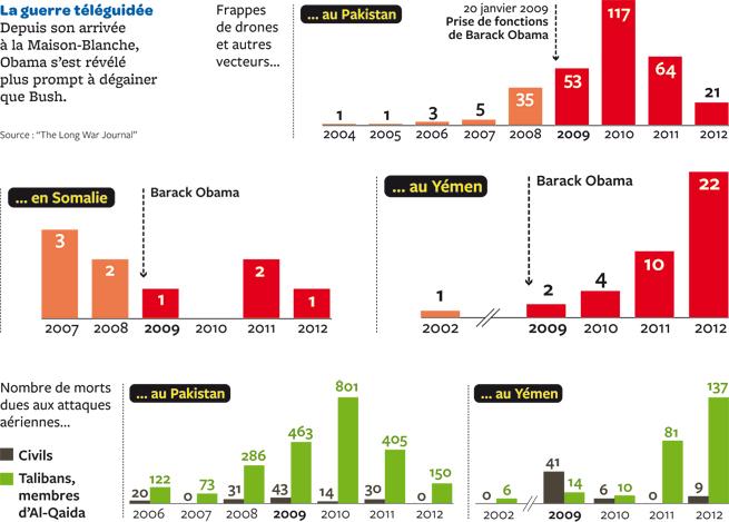 Etats-Unis d'Amérique - Page 12 Graphe-us-drones