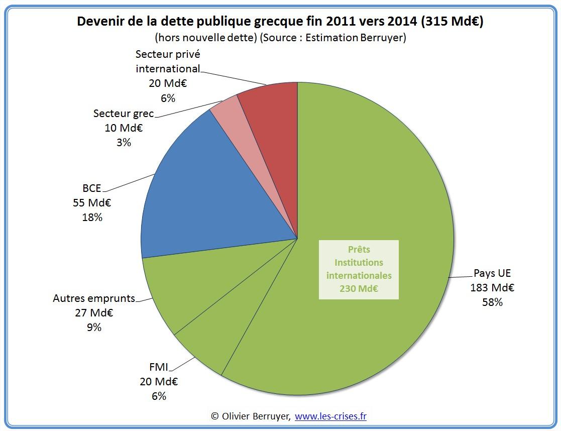 détention dette grecque grece 2014