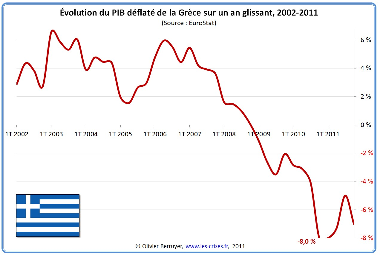 pib grece
