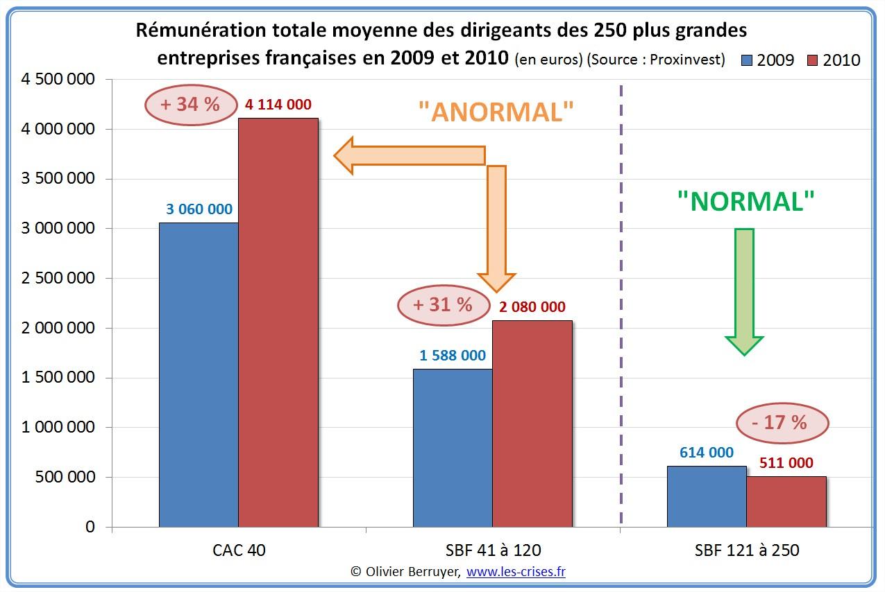 salaires PDG 2010