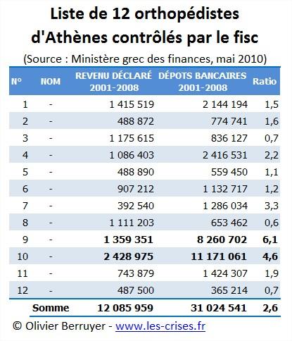 Fraude grece pilori fisc