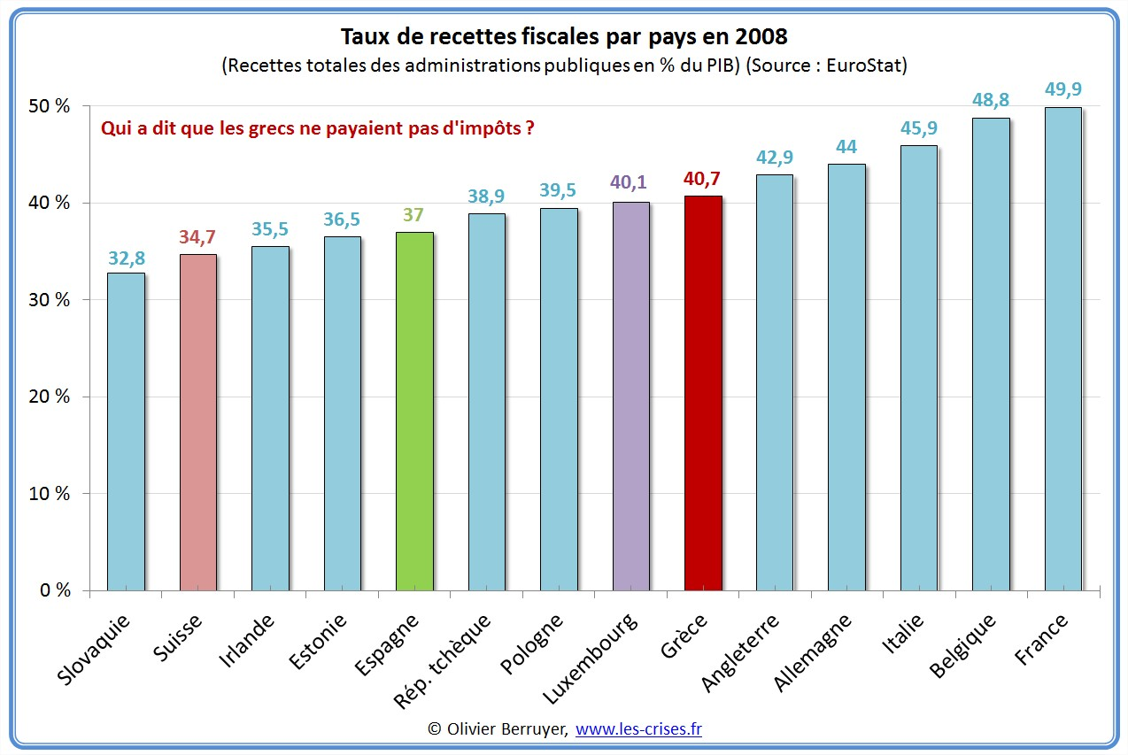 Taux de recettes fiscales par pays en 2008