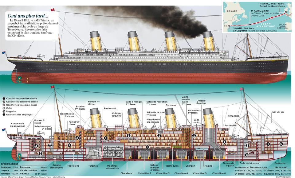 titanic iceberg coulé